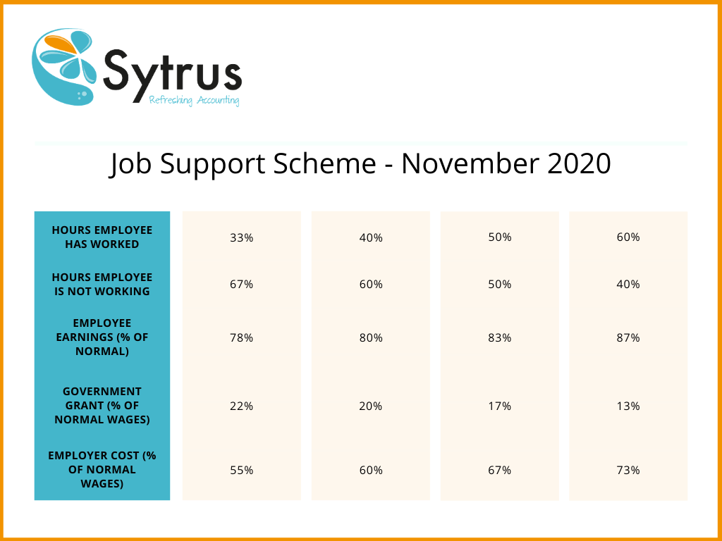 Sytrus Job Support Scheme